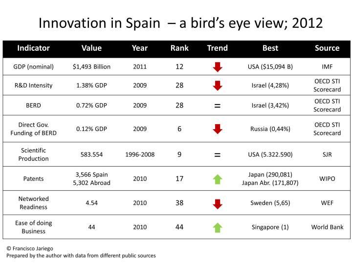 InnovationSpainBirdEye2012