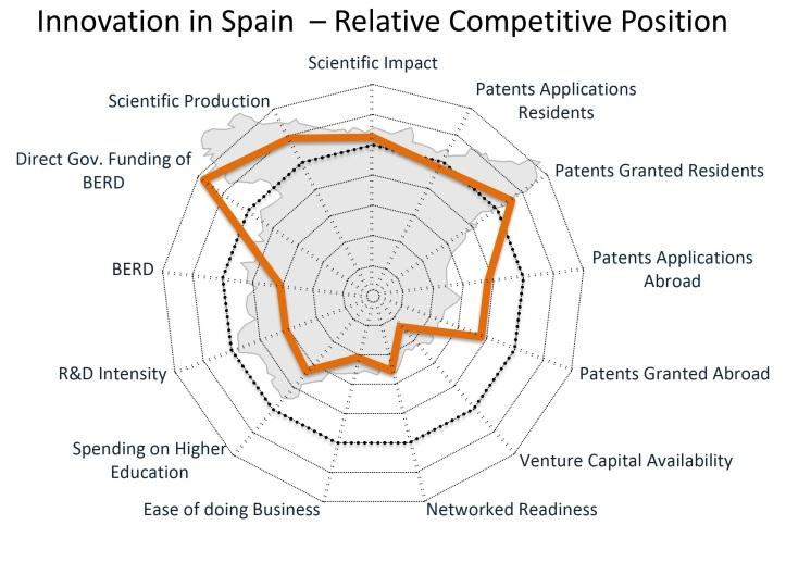 InnovationSpainBirdEye2013 - Comparative Position