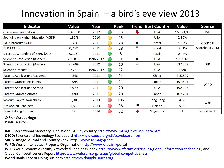 InnovationSpainBirdEye2013 - Data