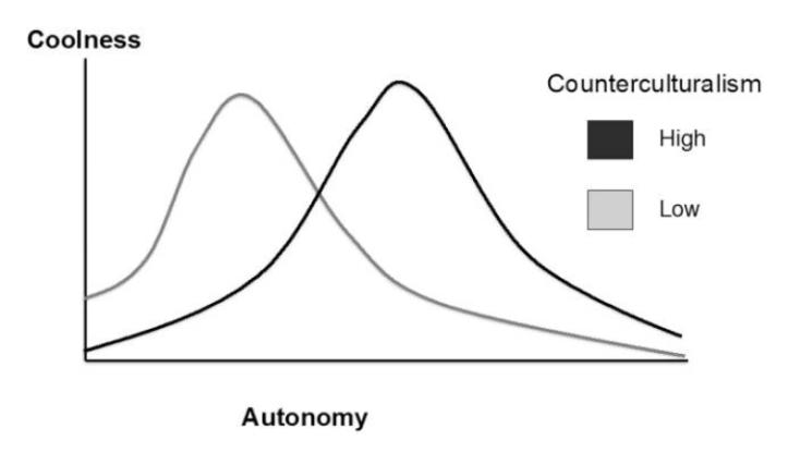 Cool-Autonomy