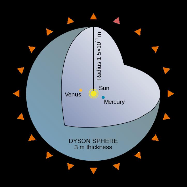 1024px-Dyson_Sphere_Diagram-en.svg