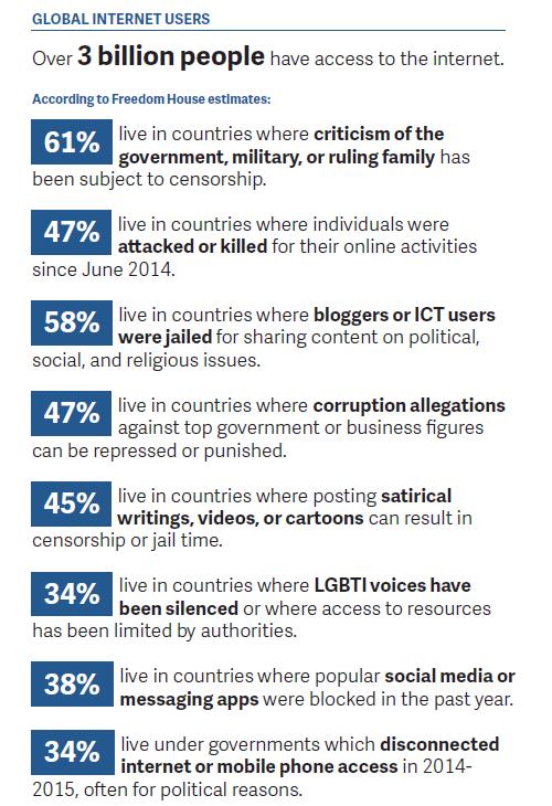 Freedom House Global Intener Users