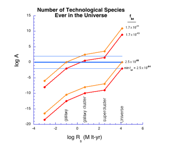 Number Tech Species in the Universe