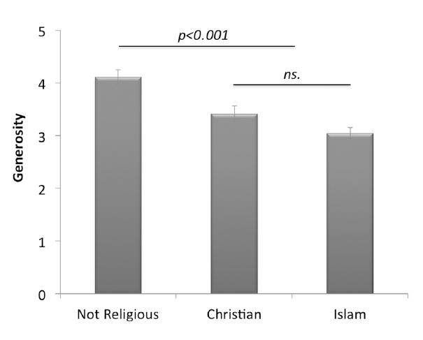 Religion - Generosity