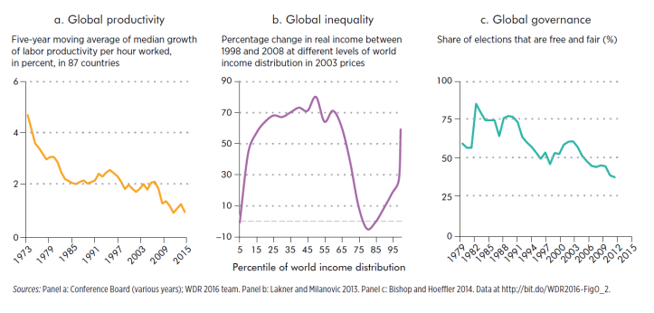 World Bank - Digital Pessimism