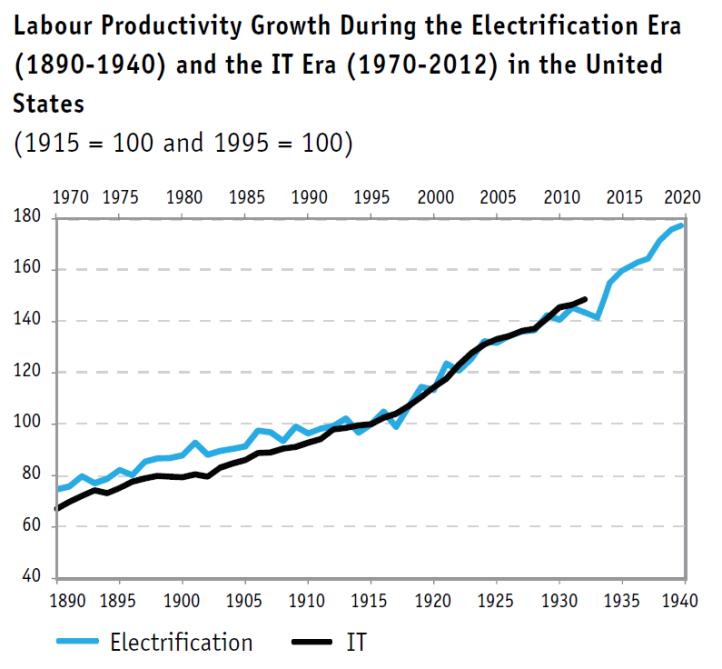 Productivity Electrification Internet