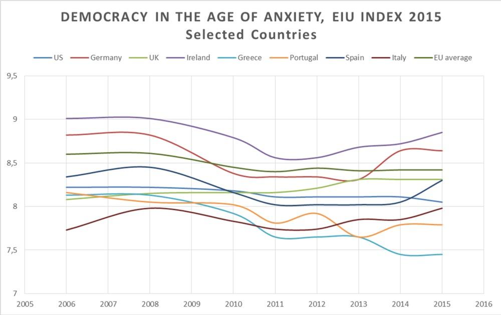 EIU Index 2015