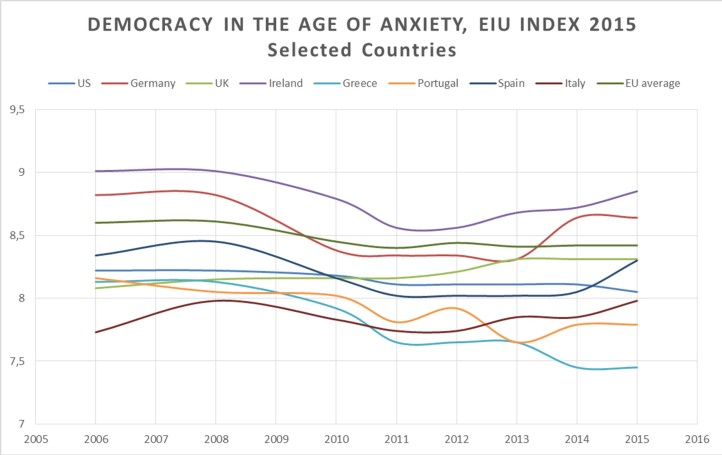 EIU Index 2015