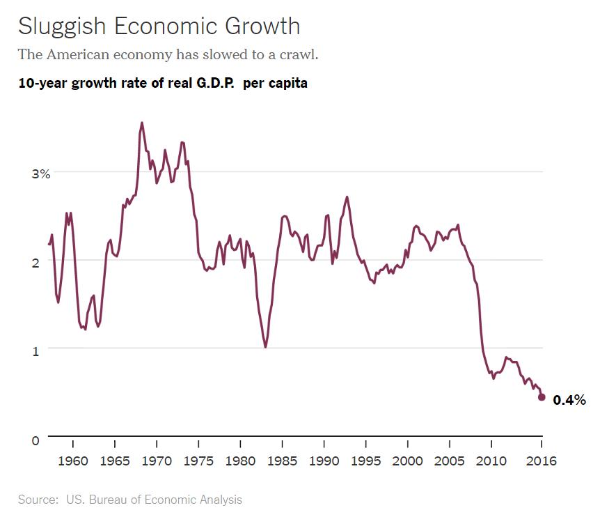 Sluggish Economic Growth - Mankiw