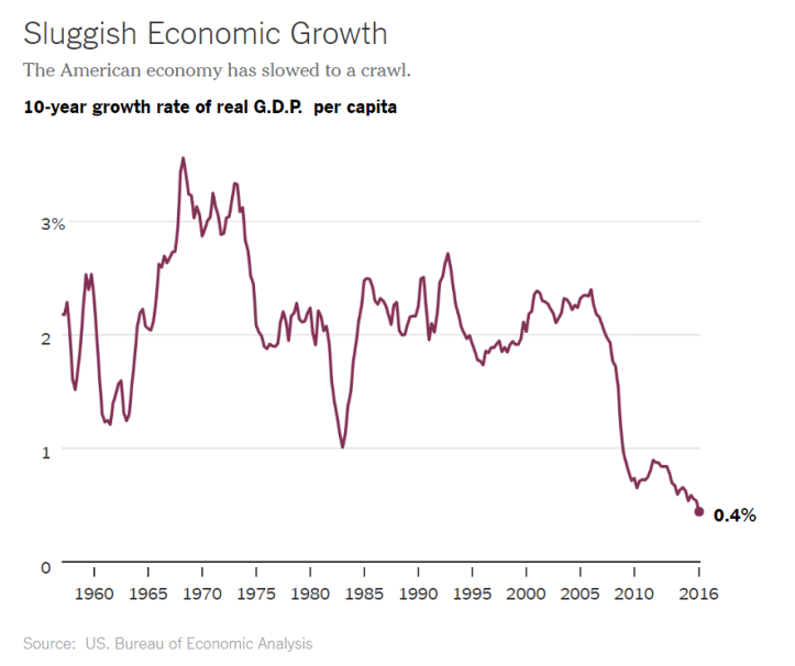 Sluggish Economic Growth - Mankiw