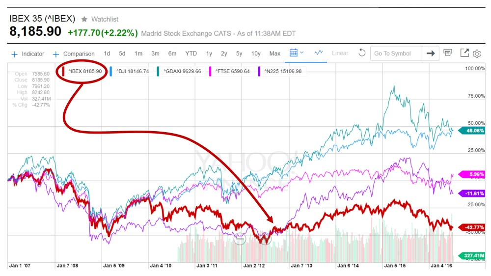 LOST DECADE ibex in context 10 years