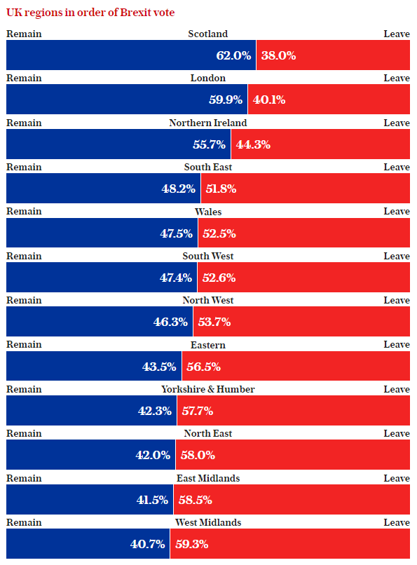 uk regions brexit vote