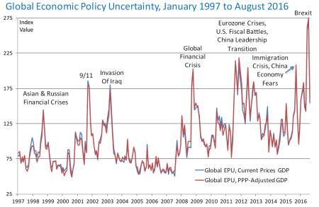 global-economic-policy-uncertainty-1997-2016