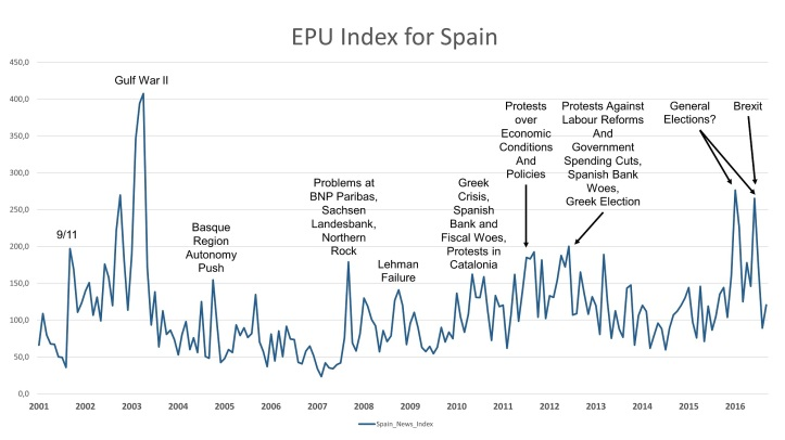 EPU Index for Spain