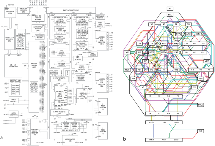 could-a-neuroscientist-understand-a-microprocessor-1