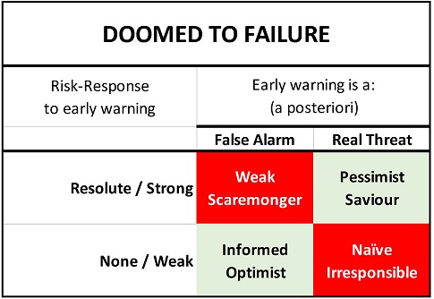 doomed-to-failure